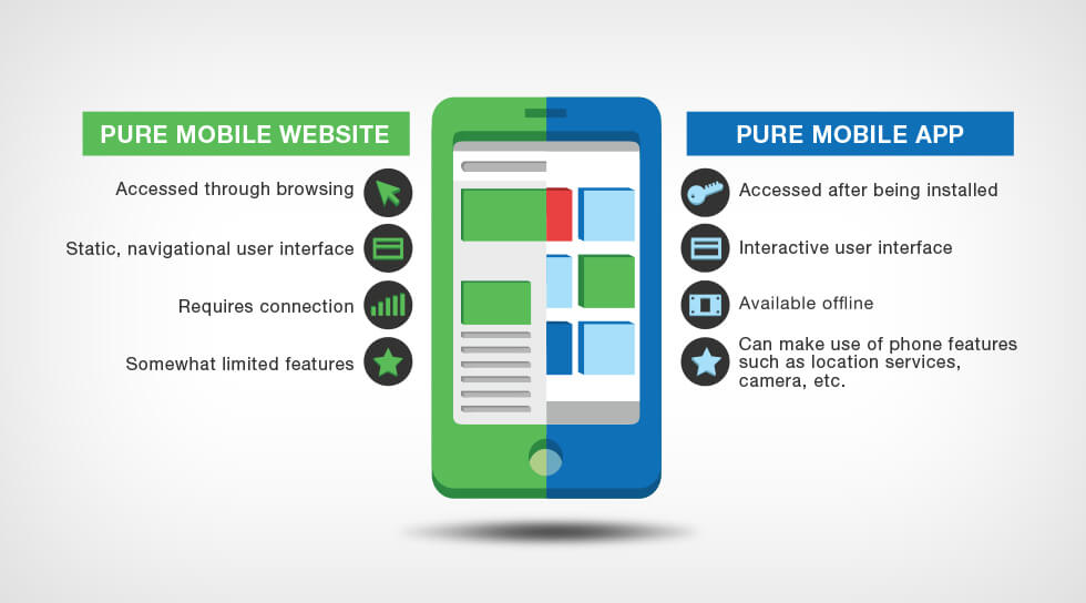 mobile apps vs responsive sites