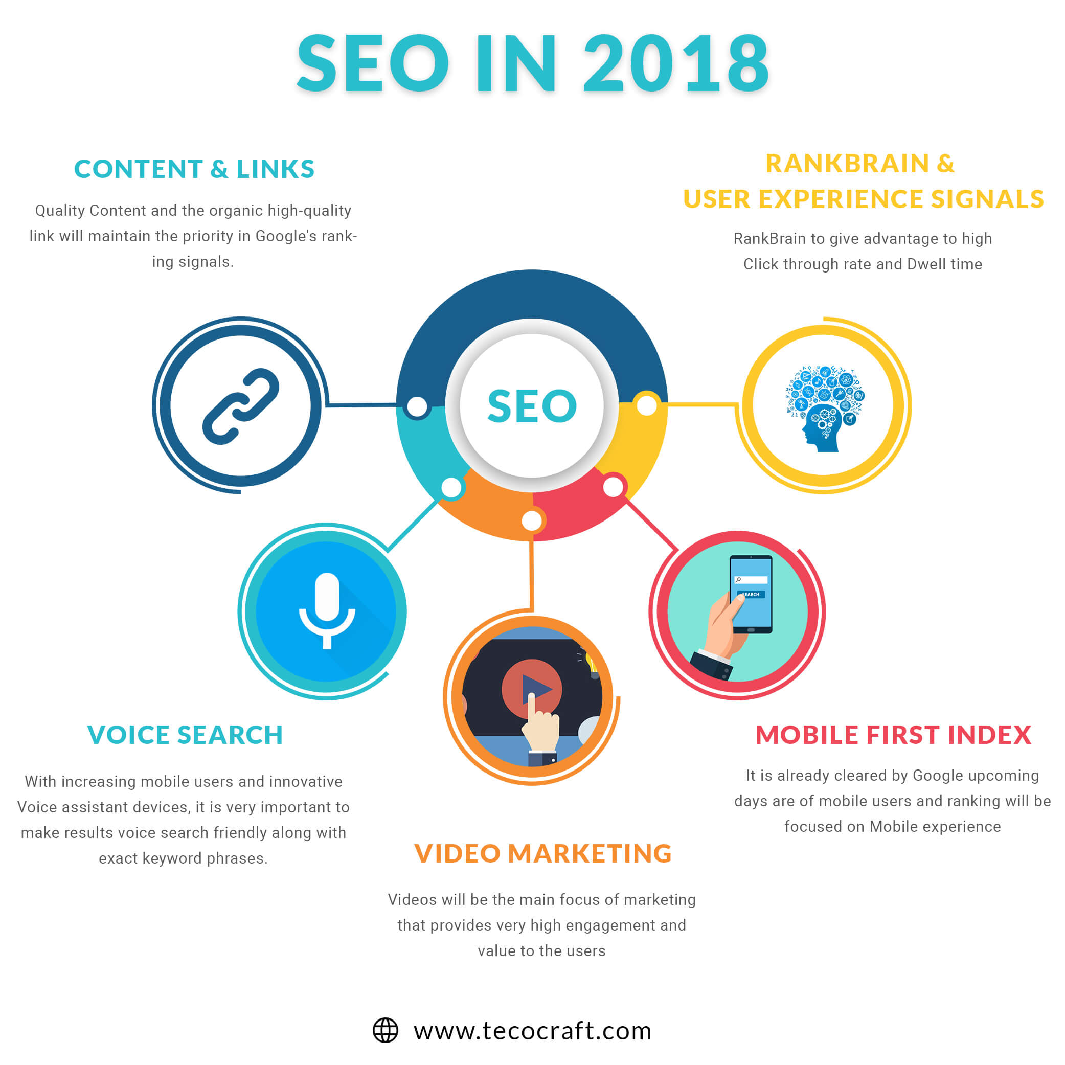 seo in 2018 infographics