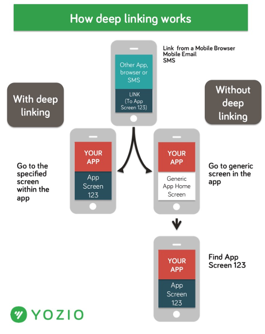 what is deep linking how it help you engage users back to