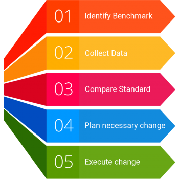SEO audit cycle