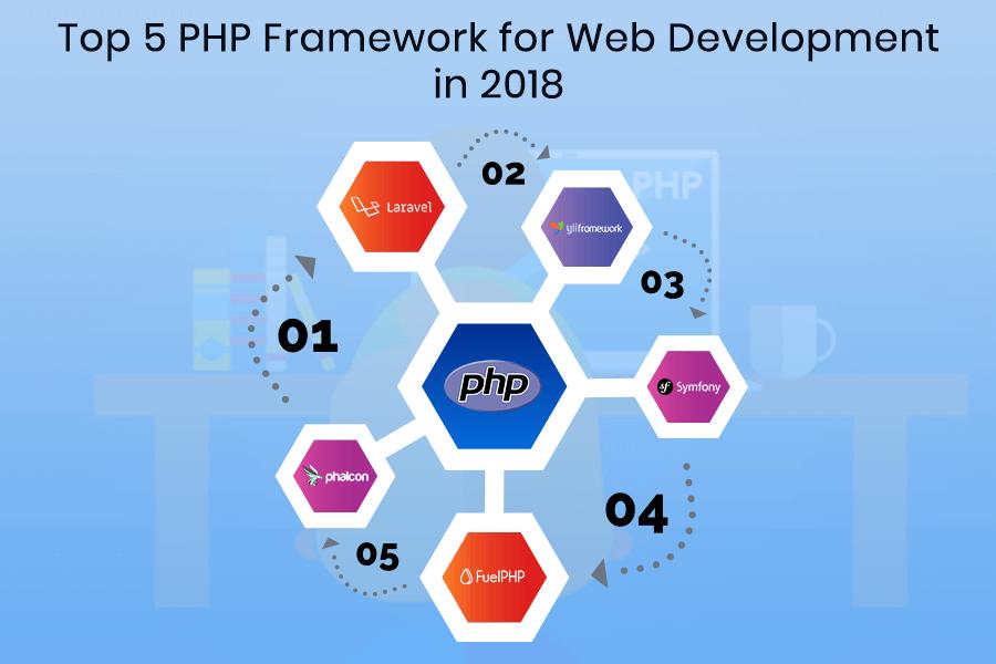 Top 5 PHP Framework