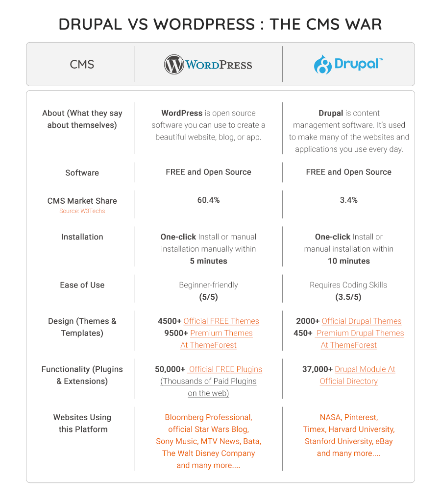 Drupal Vs WordPress Comparison