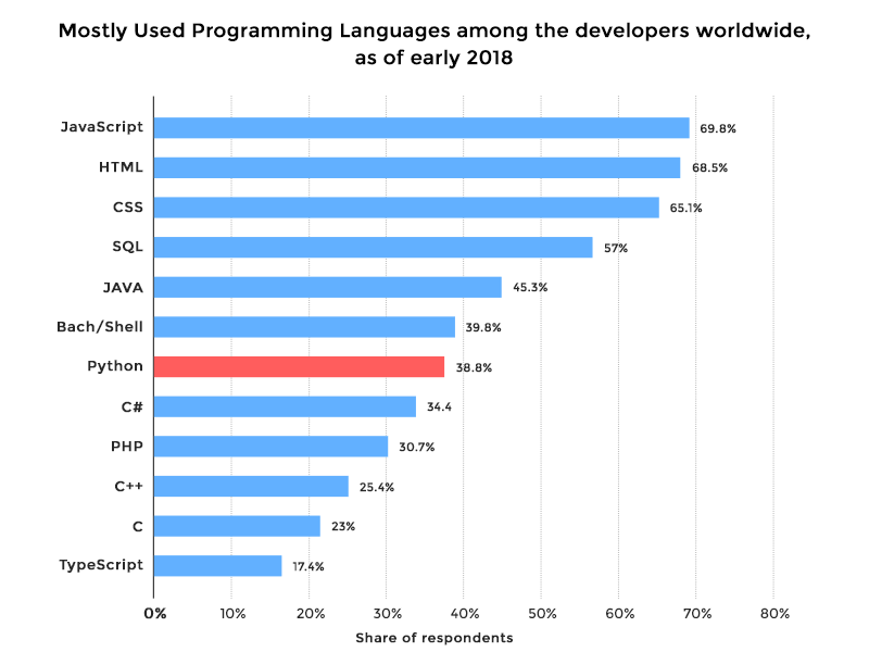 Mostly Used Programming Languages