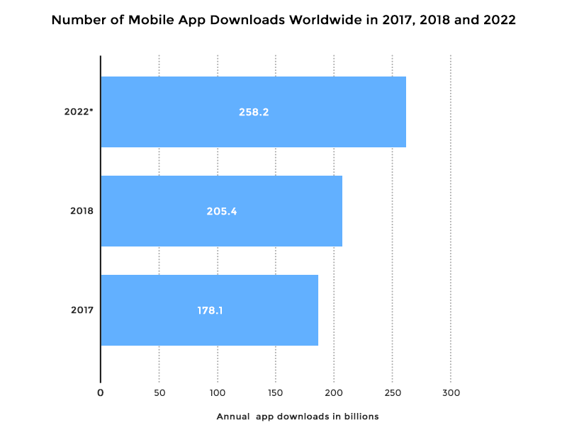 Number of mobile app downloads worldwide in 2017, 2018 and 2022