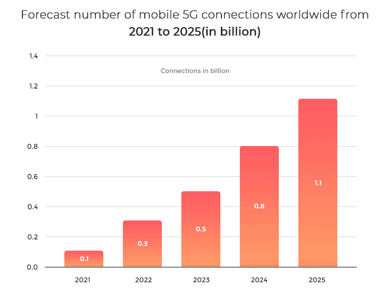 number of mobile 5G connections worldwide