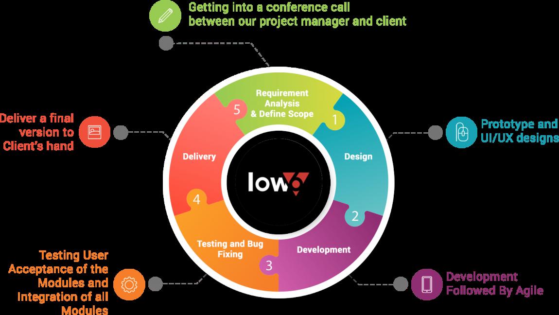 low6_process-new
