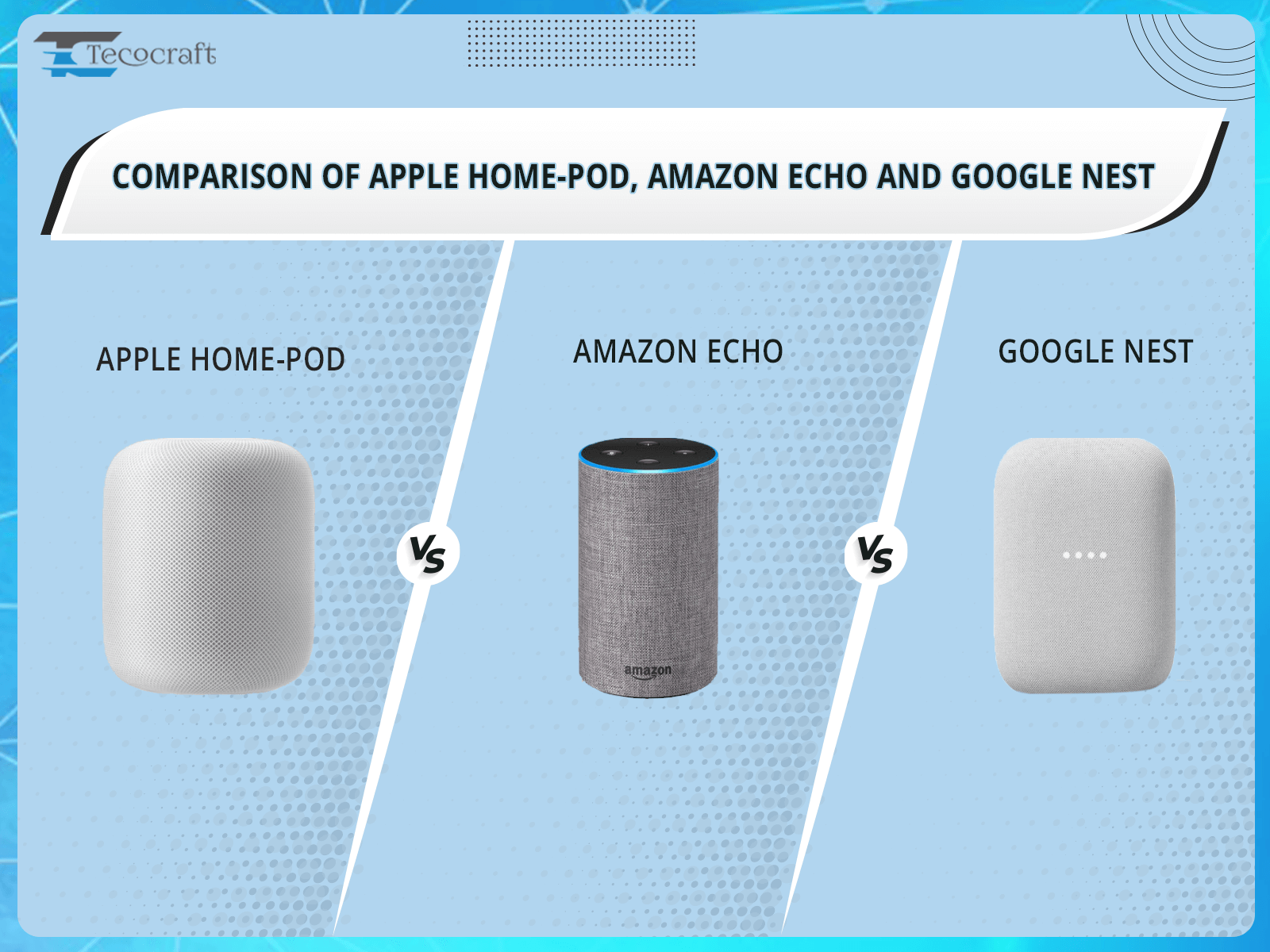 Comparison of Apple home pod, Amazon echo And Google nest
